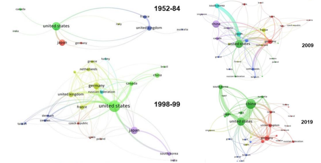 Connectedness of BCP Publications graphics